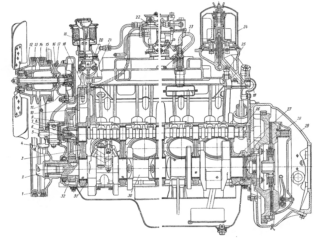 Рис. 10. Продольный разрез двигателя ЗИЛ-130 (схема двигателя ЗИЛ-130)  1 — шкив коленчатого вала; 2 — храповик;  3 — блок цилиндров; 4 — указатель установки  момента  зажигания; 5 — датчик ограничителя максимальной частоты вращения коленчатого вала; 6 — валик привода датчика ограничителя; 7 — поджимная пружина валика; 8 — распорное кольцо;  9 — упорный фланец; 10 — передняя крышка блока; 11 — водяной насос; 12 — шкив водяного насоса;  13 — ремень привода  генератора; 14 — ремень привода  насоса гидроусилителя; 15 — ремень привода компрессора; 16 — пробка; 17 — масленка; 18 — рым-болт; 19 — воздушный фильтр маслоналивной горловины; 20 — топливный насос; 21 — штанга насoca; 22 — фильтр тонкой очистки топлива; 23 — трубка вентиляции картера; 24 — центробежный фильтр очистки  масла (центрифуга); 25 — датчик указателя температуры воды; 26 — распределительный вал; 27 — вкладыш коренного подшипника; 28 — сальник заднего коренного подшипника; 29 — сцепление; 30 — коленчатый вал; 31 — упорная шайба; 32 — зубчатое колесо распределительного вала