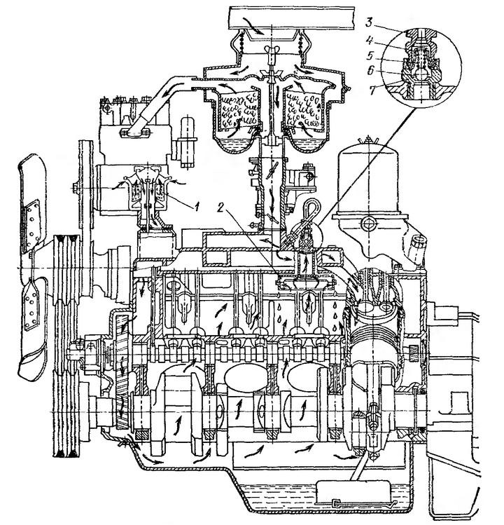 Рис. 19. Схема вентиляции картера двигателя ЗИЛ-130: 1 - воздушный   фильтр; 2 — маслоуловитель; 3 — клала»; 4 — стакан пружины; 5 - пружина; 6 — шарик клапана; 7 — штуцер.  Перед клапаном на выходе из внутреннего пространства двигателя картерные газы проходят через маслоуловитель 2, отделяющий частицы масла от отсасываемых газов. Наружный воздух попадает в картер двигателя через воздушный фильтр 1, объединенный с маслозаливной горловиной. Очищать и промывать этот фильтр надо при смене масла в двигателе.