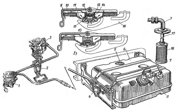 Рис. 21. Схема системы питания двигателя ЗИЛ-130: а — открыт выпускной клапан; б — открыт впускной клапан; 1 — топливный насос; 2 — фильтр тонкой очистки топлива; 3 — карбюратор ЗИЛ-130; 4 — фильтр-отстойник; 5 — датчик указателя уровня топлива в баке; 6 — топливный бак; 7 — угольник; 8 — пробка бака; 9 — обойма; 10 — резиновая прокладка; 11 — корпус; 12 — выпускной клапан; 13 — пружина выпускного клапана; 14— впускной клапан; 15 — пружина впускного клапана; 16 — рычаг пробки бака; 17 — приемная трубка; 18 — сетчатый фильтр.