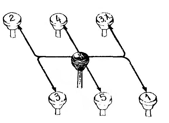 Рис. 8. Схема переключения передач автомобиля ЗИЛ-130