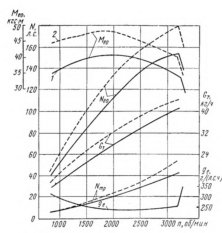 Рис. 25. Скоростная характеристика двигателей: -------------ЗИЛ-130; - - - -  - - - - ЗИЛ-375