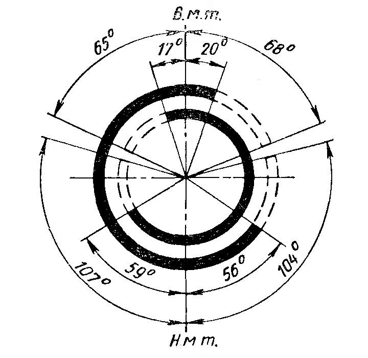 Рис. 19. Фазы газораспределения двигателя ЗИЛ-1Э130