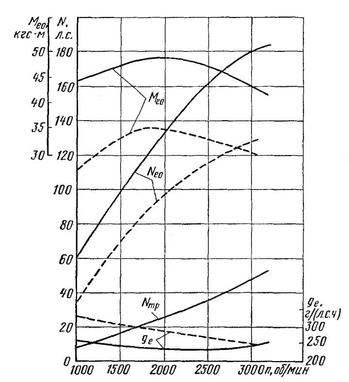 Рис. 20. Скоростные характеристики двигателей: - - - - - - - - ЗИЛ-1Э130 (подогрев отключен); ----------------ЗИЛ-Э129Б