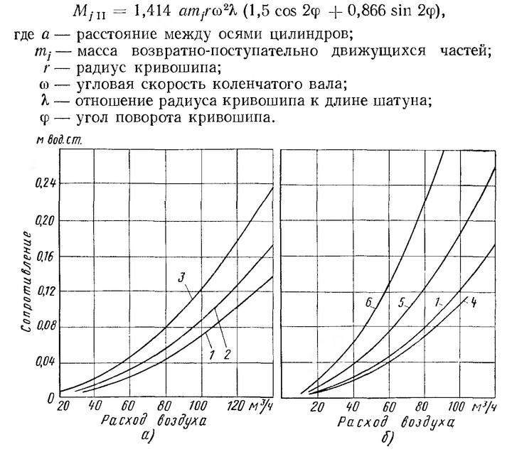 Рис. 12. Сопротивление каналов головок цилиндров при максимально поднятых клапанах различных двигателей: а — впускные каналы; б — выпускные каналы; 1 — ЗИЛ-1Э130; 2 — ЗИОЭ113 и ЗИЛ-Э130; 3 — ЗИС-ЭШ; 4 — ЗПС-ЭПЗ: 5 — ЗИЛ-Э130; 6 — ЗИС-Э111