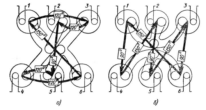 Рис. 13. Варианты чередования рабочих ходов в V-образном шестицилиндровом двигателе с углом развала 90°: а — при интервалах 120° —120°—90° —120° —120° —150°; б — при интервалах 90° —150° — 90° —150°—90е —150°; 1—6 — номера цилиндров