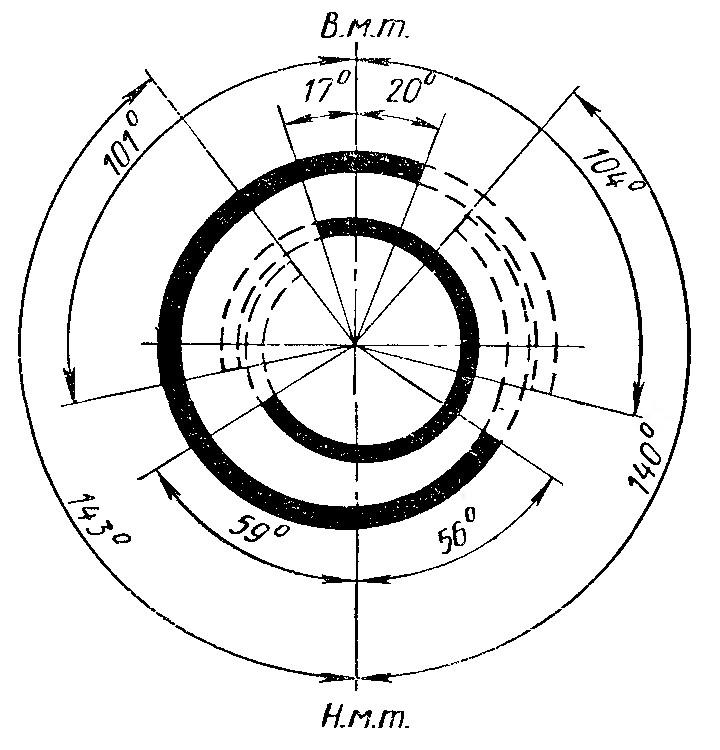 Рис. 15. Фазы газораспределения двигателя ЗИЛ-Э130