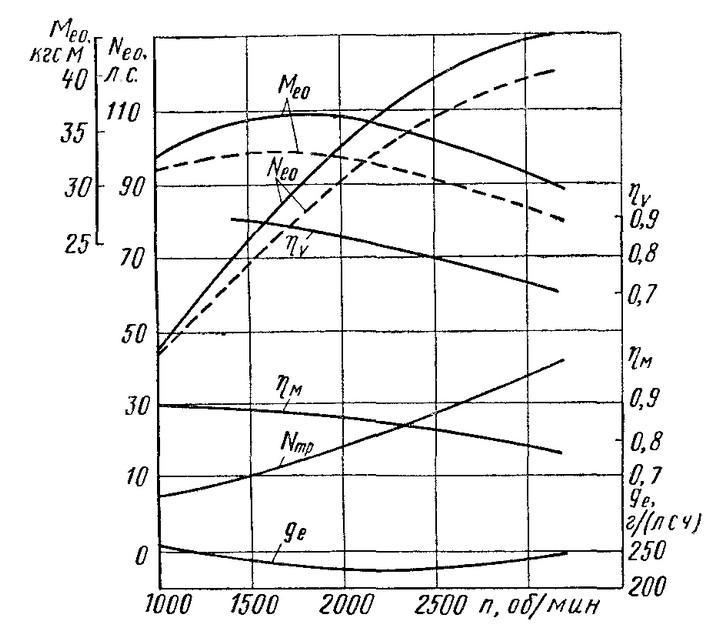 Рис. 16. Скоростные характеристики двигателя ЗИЛ-Э130: - - - - - - - - - перепускной канал подогрева смеси открыт; ---------------- то же, перекрыт; ?v — коэффициент наполнения двигателя; ?м — механический к. п. д. двигателя; N — мощность трения