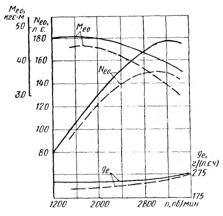 Рис. 5. Скоростная характеристика двигателя ЗИС-Э113А с различными карбюраторами (индекс «О» означает, что параметры приведены к нормальным условиям): ----------------- карбюратор МКЗ-ЛЗ; - - - - - - - - - -  два карбюратора К-21 с диффузорами диаметром 29,5 мм